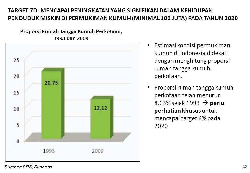 Proporsi Rumah Tangga Kumuh Perkotaan, 1993 dan 2009 Sumber: BPS, Susenas 62 Estimasi kondisi permukiman kumuh di Indonesia didekati dengan menghitung
