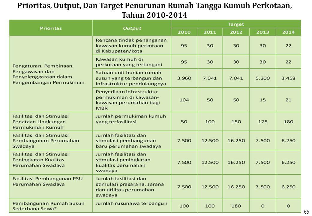 Prioritas, Output, Dan Target Penurunan Rumah Tangga Kumuh Perkotaan, Tahun 2010-2014 65