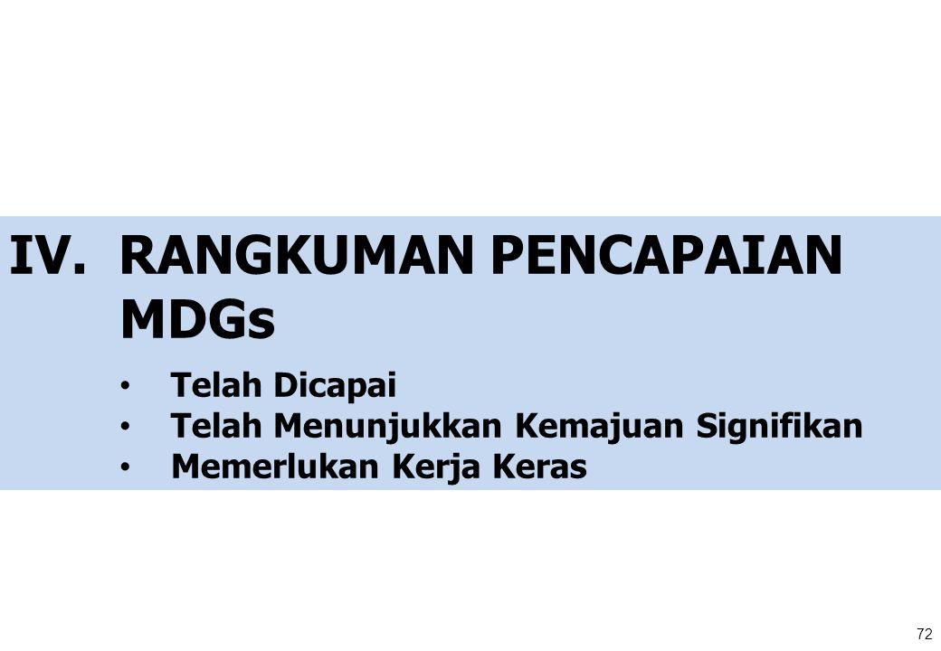 IV. RANGKUMAN PENCAPAIAN MDGs Telah Dicapai Telah Menunjukkan Kemajuan Signifikan Memerlukan Kerja Keras 72