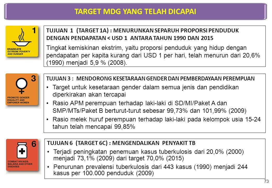 TUJUAN 1 (TARGET 1A) : MENURUNKAN SEPARUH PROPORSI PENDUDUK DENGAN PENDAPATAN < USD 1 ANTARA TAHUN 1990 DAN 2015 Tingkat kemiskinan ekstrim, yaitu pro