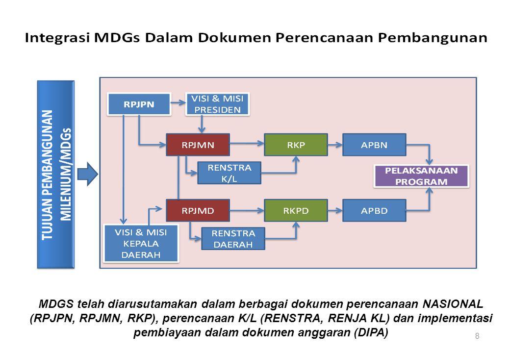 MDGS telah diarusutamakan dalam berbagai dokumen perencanaan NASIONAL (RPJPN, RPJMN, RKP), perencanaan K/L (RENSTRA, RENJA KL) dan implementasi pembia