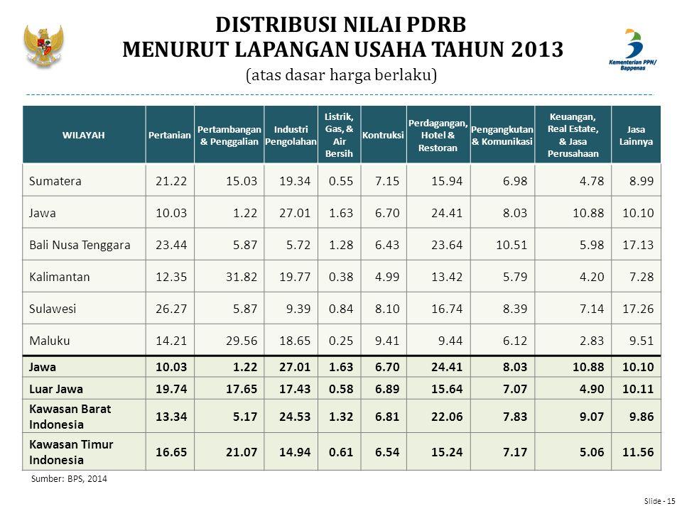 DISTRIBUSI NILAI PDRB MENURUT LAPANGAN USAHA TAHUN 2013 (atas dasar harga berlaku) Sumber: BPS, 2014 WILAYAHPertanian Pertambangan & Penggalian Indust