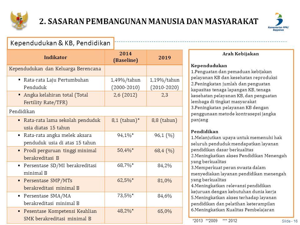 Indikator 2014 (Baseline) 2019 Kependudukan dan Keluarga Berencana  Rata-rata Laju Pertumbuhan Penduduk 1,49%/tahun (2000-2010) 1,19%/tahun (2010-202