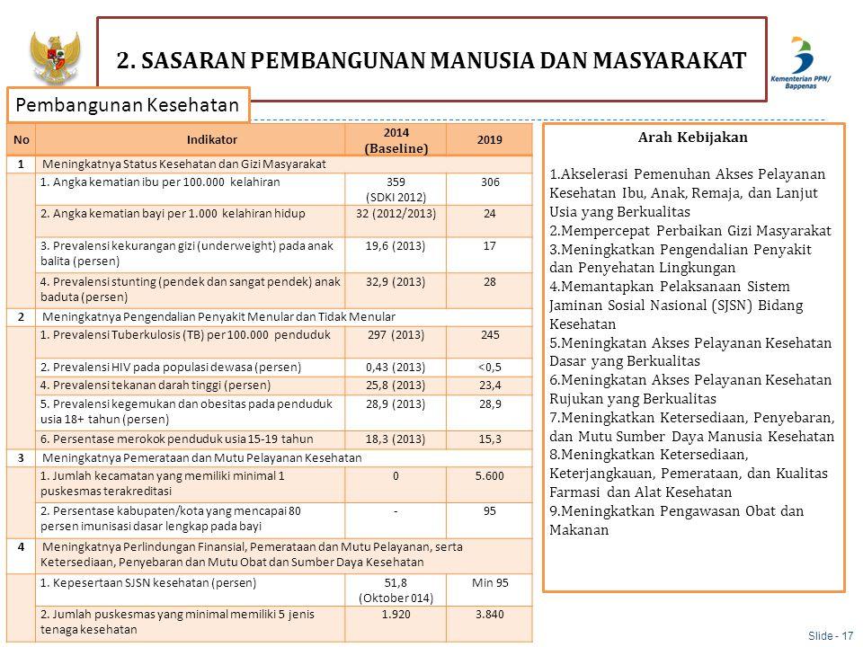 NoIndikator 2014 (Baseline) 2019 1Meningkatnya Status Kesehatan dan Gizi Masyarakat 1. Angka kematian ibu per 100.000 kelahiran359 (SDKI 2012) 306 2.