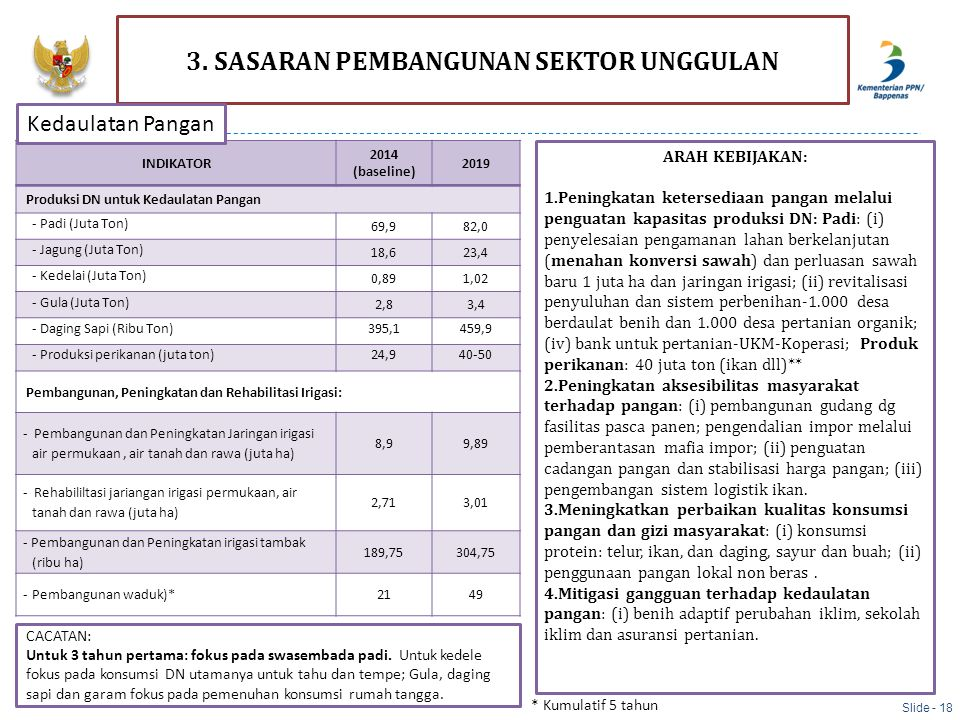 INDIKATOR 2014 (baseline) 2019 Produksi DN untuk Kedaulatan Pangan - Padi (Juta Ton) 69,982,0 - Jagung (Juta Ton) 18,623,4 - Kedelai (Juta Ton) 0,891,