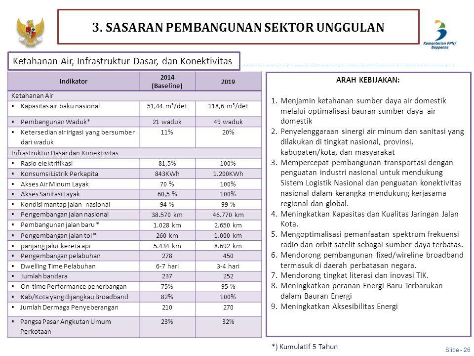 Indikator 2014 (Baseline) 2019 Ketahanan Air  Kapasitas air baku nasional51,44 m 3 /det118,6 m 3 /det  Pembangunan Waduk*21 waduk49 waduk  Ketersed