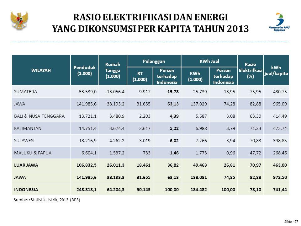 RASIO ELEKTRIFIKASI DAN ENERGI YANG DIKONSUMSI PER KAPITA TAHUN 2013 Sumber: Statistik Listrik, 2013 (BPS) WILAYAH Penduduk (1.000) Rumah Tangga (1.00