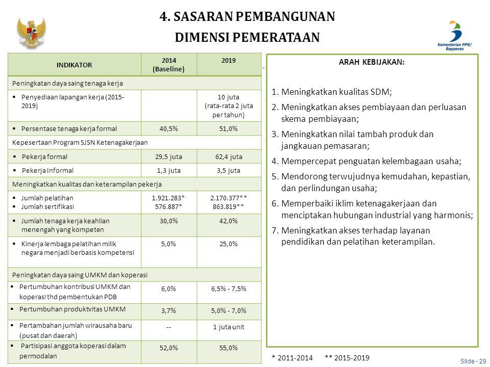 Slide - 29 4. SASARAN PEMBANGUNAN DIMENSI PEMERATAAN INDIKATOR 2014 (Baseline) 2019 Peningkatan daya saing tenaga kerja  Penyediaan lapangan kerja (2