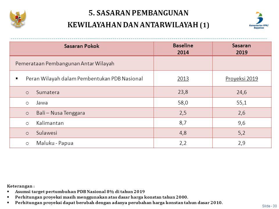 Sasaran Pokok Baseline 2014 Sasaran 2019 Pemerataan Pembangunan Antar Wilayah  Peran Wilayah dalam Pembentukan PDB Nasional 2013 Proyeksi 2019 o Suma