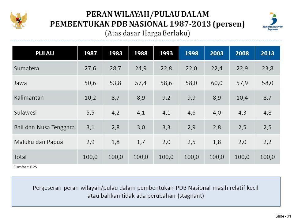 Slide - 31 Sumber: BPS Pergeseran peran wilayah/pulau dalam pembentukan PDB Nasional masih relatif kecil atau bahkan tidak ada perubahan (stagnant) PE