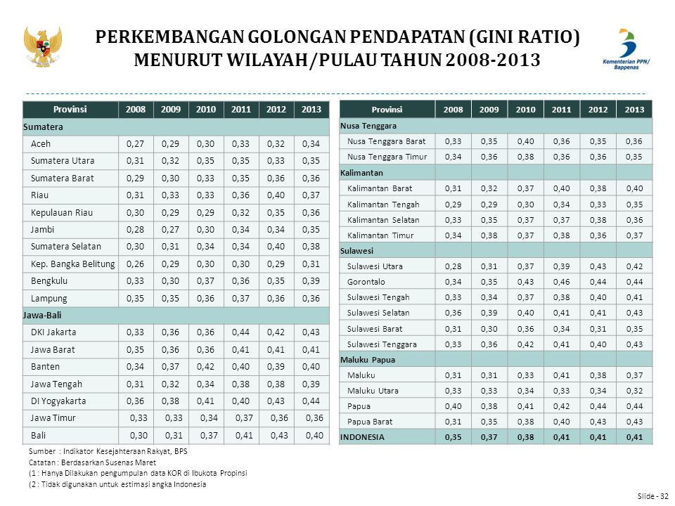 PERKEMBANGAN GOLONGAN PENDAPATAN (GINI RATIO) MENURUT WILAYAH/PULAU TAHUN 2008-2013 Provinsi200820092010201120122013 Sumatera Aceh0,270,290,300,330,32