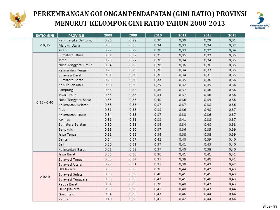 RATIO GINIPROVINSI 200820092010201120122013 < 0,35 Kep. Bangka Belitung0,260,290,30 0,290,31 Maluku Utara 0,33 0,340,330,340,32 Aceh0,270,290,300,330,