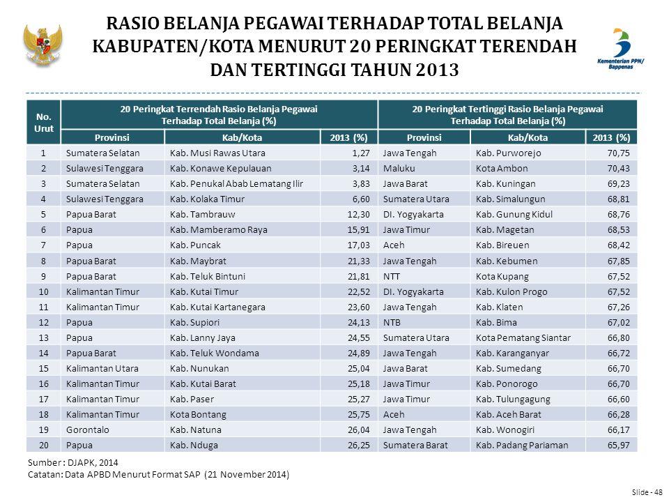 RASIO BELANJA PEGAWAI TERHADAP TOTAL BELANJA KABUPATEN/KOTA MENURUT 20 PERINGKAT TERENDAH DAN TERTINGGI TAHUN 2013 Sumber : DJAPK, 2014 Catatan: Data