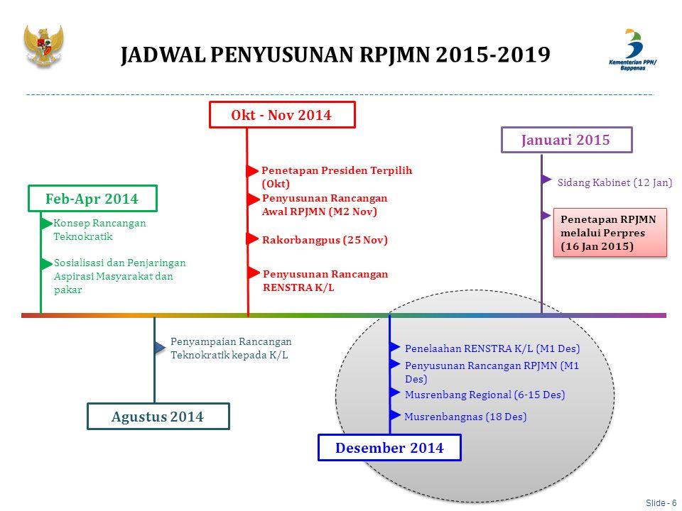 Feb-Apr 2014 Okt - Nov 2014 Desember 2014 Januari 2015 Konsep Rancangan Teknokratik Penyusunan Rancangan RPJMN (M1 Des) Penetapan RPJMN melalui Perpre