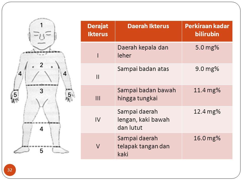 32 Derajat Ikterus Daerah IkterusPerkiraan kadar bilirubin I Daerah kepala dan leher 5.0 mg% II Sampai badan atas9.0 mg% III Sampai badan bawah hingga tungkai 11.4 mg% IV Sampai daerah lengan, kaki bawah dan lutut 12.4 mg% V Sampai daerah telapak tangan dan kaki 16.0 mg%