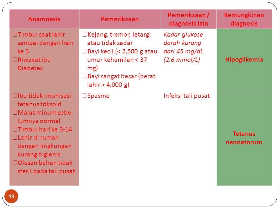 AnamnesisPemeriksaan Pemeriksaan / diagnosis lain Kemungkinan diagnosis  Timbul saat lahir sampai dengan hari ke 3  Riwayat ibu Diabetes  Kejang, tremor, letargi atau tidak sadar  Bayi kecil (< 2,500 g atau umur kehamilan < 37 mg)  Bayi sangat besar (berat lahir > 4,000 g) Kadar glukose darah kurang dari 45 mg/dL (2.6 mmol/L) Hipoglikemia  Ibu tidak imunisasi tetanus toksoid  Malas minum sebe- lumnya normal  Timbul hari ke 3-14  Lahir di rumah dengan lingkungan kurang higienis  Olesan bahan tidak steril pada tali pusat  SpasmeInfeksi tali pusat Tetanus neonatorum 48