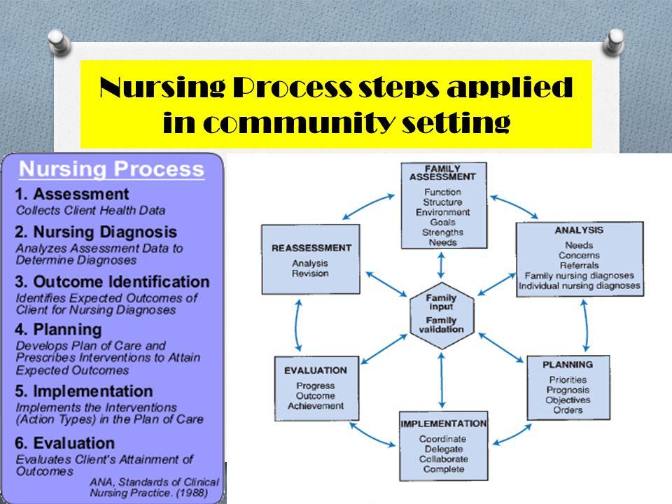 Nursing Process steps applied in community setting