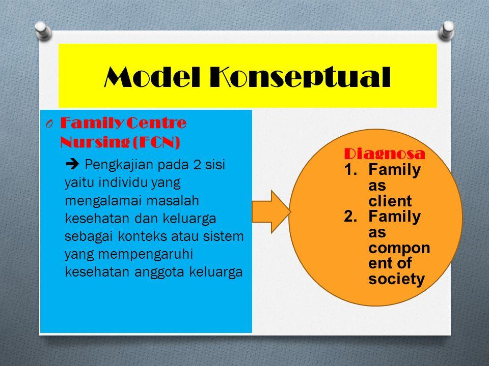 Model Konseptual O Family Centre Nursing (FCN)  Pengkajian pada 2 sisi yaitu individu yang mengalamai masalah kesehatan dan keluarga sebagai konteks atau sistem yang mempengaruhi kesehatan anggota keluarga Diagnosa 1.