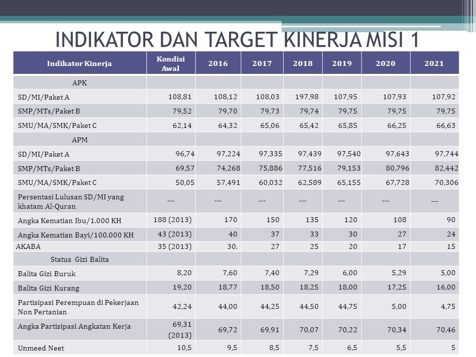 INDIKATOR DAN TARGET KINERJA MISI 1 Indikator Kinerja Kondisi Awal 201620172018201920202021 APK SD/MI/Paket A 108,81108,12108,03197,98107,95107,93107,
