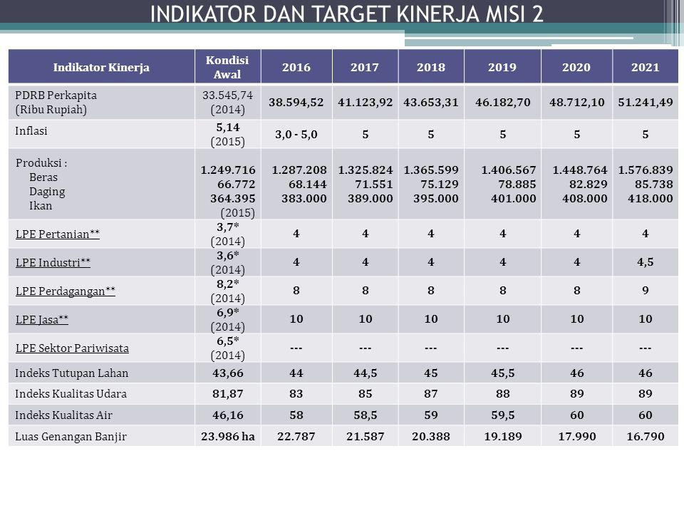 INDIKATOR DAN TARGET KINERJA MISI 2 Indikator Kinerja Kondisi Awal 201620172018201920202021 PDRB Perkapita (Ribu Rupiah) 33.545,74 (2014) 38.594,5241.