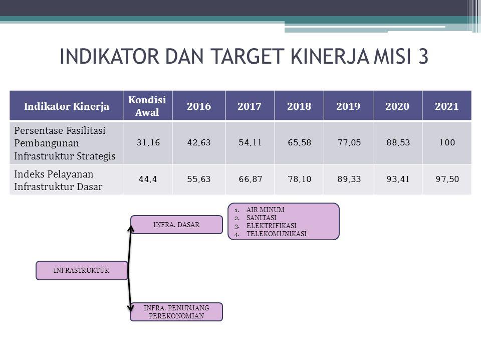 INDIKATOR DAN TARGET KINERJA MISI 3 Indikator Kinerja Kondisi Awal 201620172018201920202021 Persentase Fasilitasi Pembangunan Infrastruktur Strategis