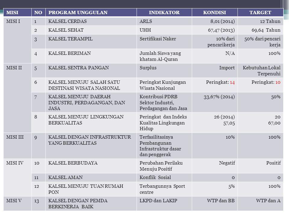 MISINOPROGRAM UNGGULANINDIKATORKONDISITARGET MISI I1KALSEL CERDASARLS8,01 (2014)12 Tahun 2KALSEL SEHATUHH67,47 (2013)69,64 Tahun 3KALSEL TERAMPILSerti