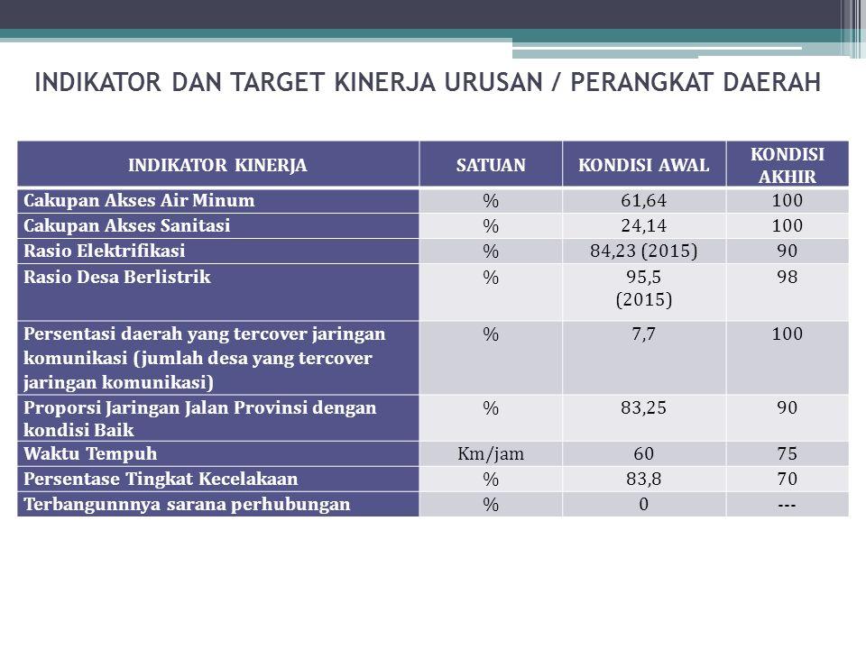 INDIKATOR DAN TARGET KINERJA URUSAN / PERANGKAT DAERAH INDIKATOR KINERJASATUANKONDISI AWAL KONDISI AKHIR Cakupan Akses Air Minum%61,64100 Cakupan Akse