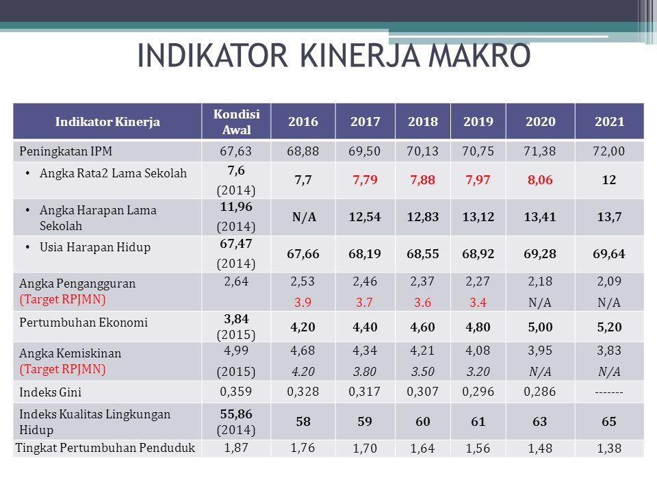 INDIKATOR KINERJA MAKRO Indikator Kinerja Kondisi Awal 201620172018201920202021 Peningkatan IPM 67,6368,8869,5070,1370,7571,3872,00 Angka Rata2 Lama S