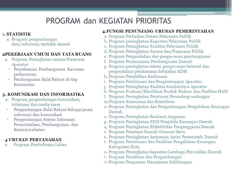 PROGRAM dan KEGIATAN PRIORITAS 1. STATISTIK a.Program pengembangan data/informasi/statistik daerah 2PEKERJAAN UMUM DAN TATA RUANG a.Program Peningkata