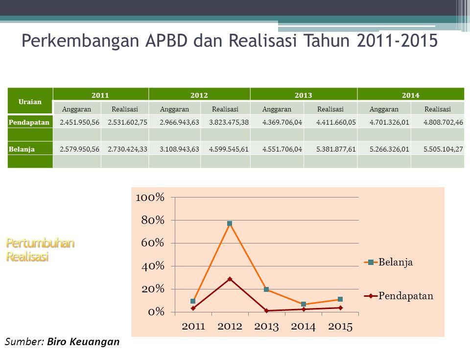Perkembangan APBD dan Realisasi Tahun 2011-2015 Uraian 2011201220132014 AnggaranRealisasiAnggaranRealisasiAnggaranRealisasiAnggaranRealisasi Pendapata