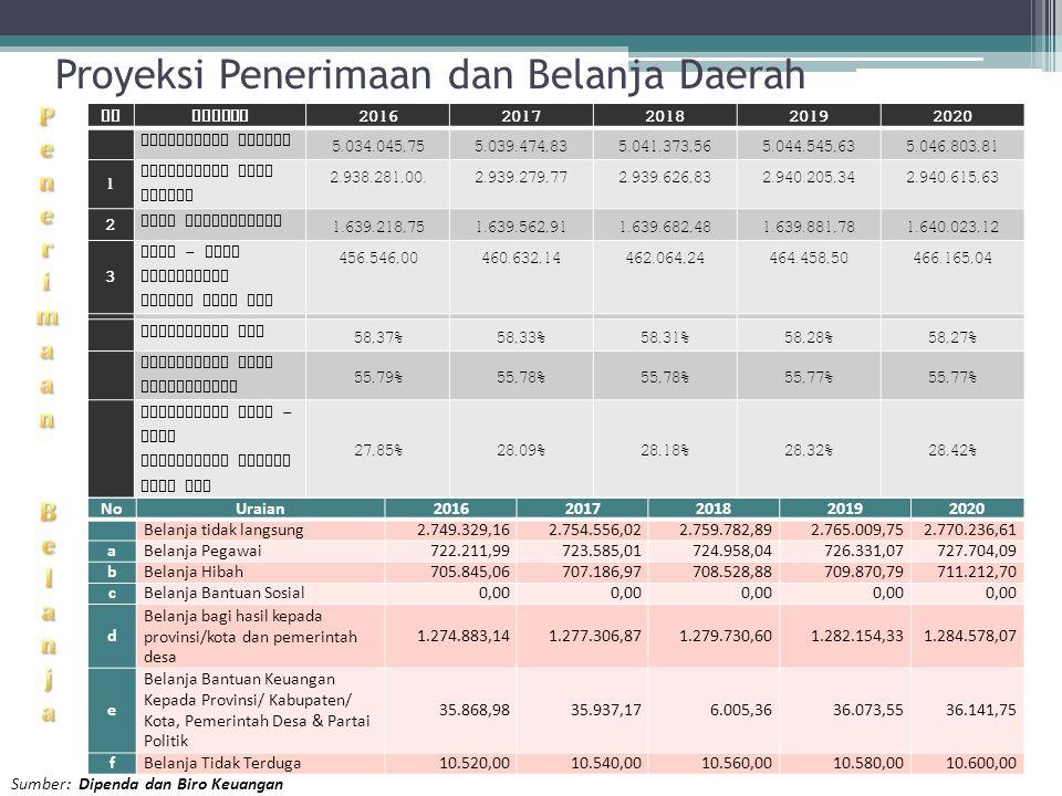 Proyeksi Penerimaan dan Belanja Daerah Sumber: Dipenda dan Biro Keuangan NOURAIAN 20162017201820192020 Pendapatan Daerah 5.034.045,755.039.474,835.041