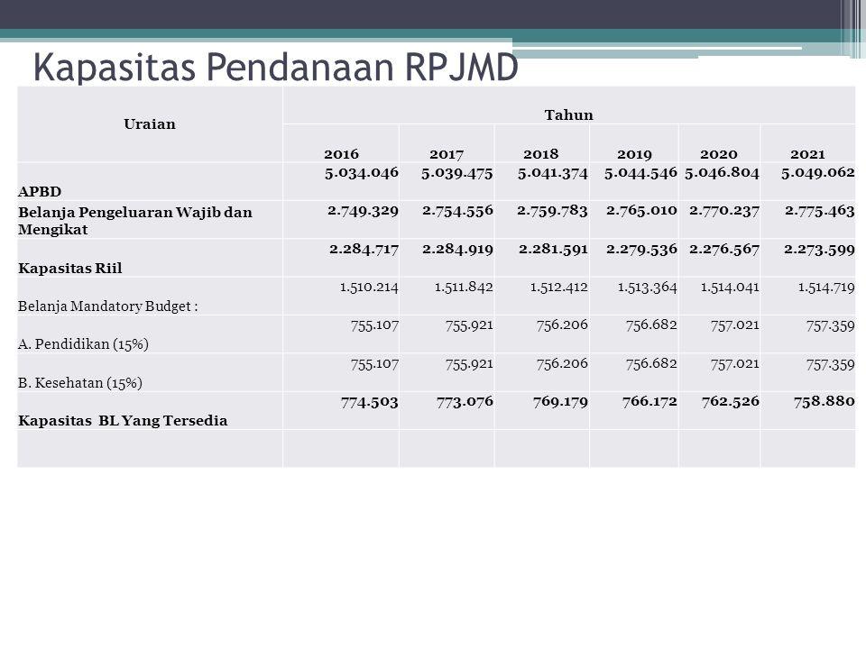 Kapasitas Pendanaan RPJMD Uraian Tahun 201620172018201920202021 APBD 5.034.0465.039.4755.041.3745.044.5465.046.8045.049.062 Belanja Pengeluaran Wajib