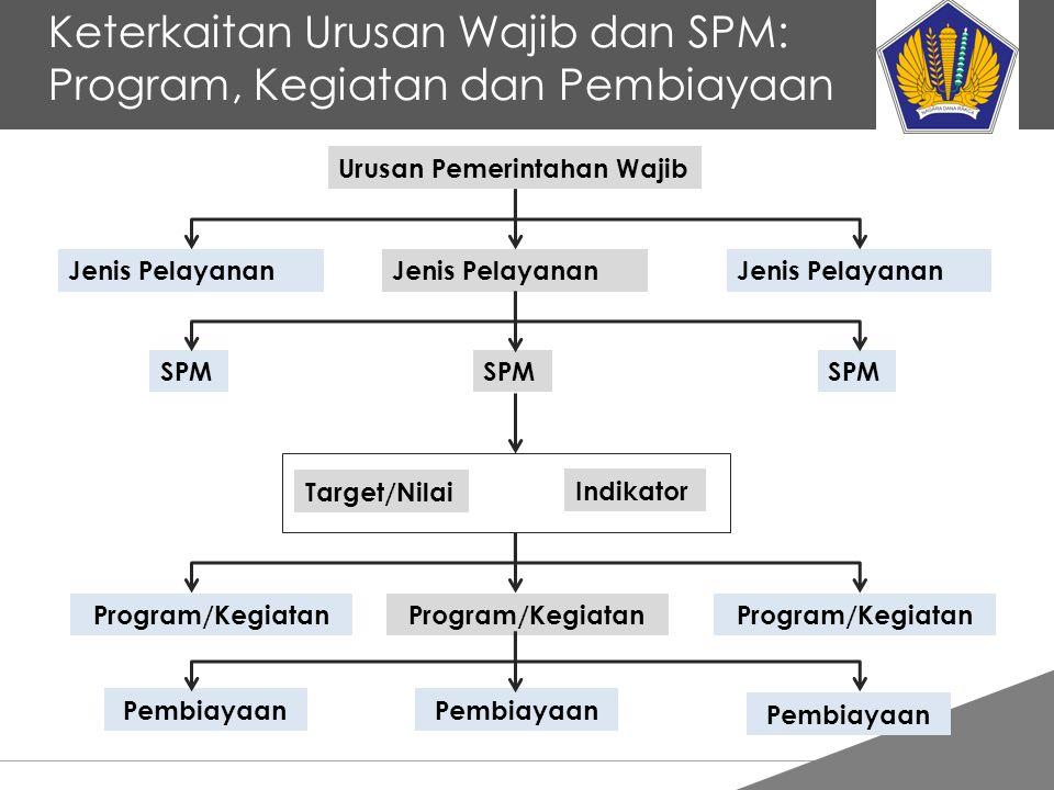 Tankertanker Design Keterkaitan Urusan Wajib dan SPM: Program, Kegiatan dan Pembiayaan Urusan Pemerintahan Wajib SPM Target/Nilai Indikator Program/Ke