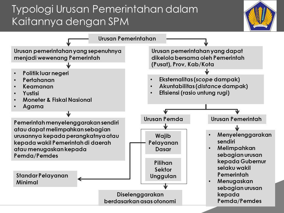 Tankertanker Design Typologi Urusan Pemerintahan dalam Kaitannya dengan SPM Urusan Pemerintahan Urusan pemerintahan yang sepenuhnya menjadi wewenang P