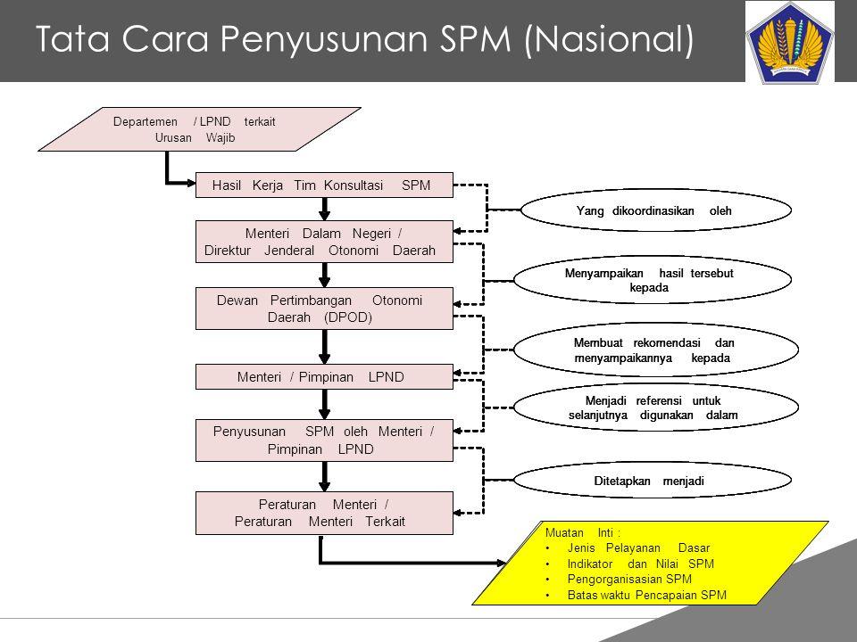 Tankertanker Design Tata Cara Penyusunan SPM (Nasional)