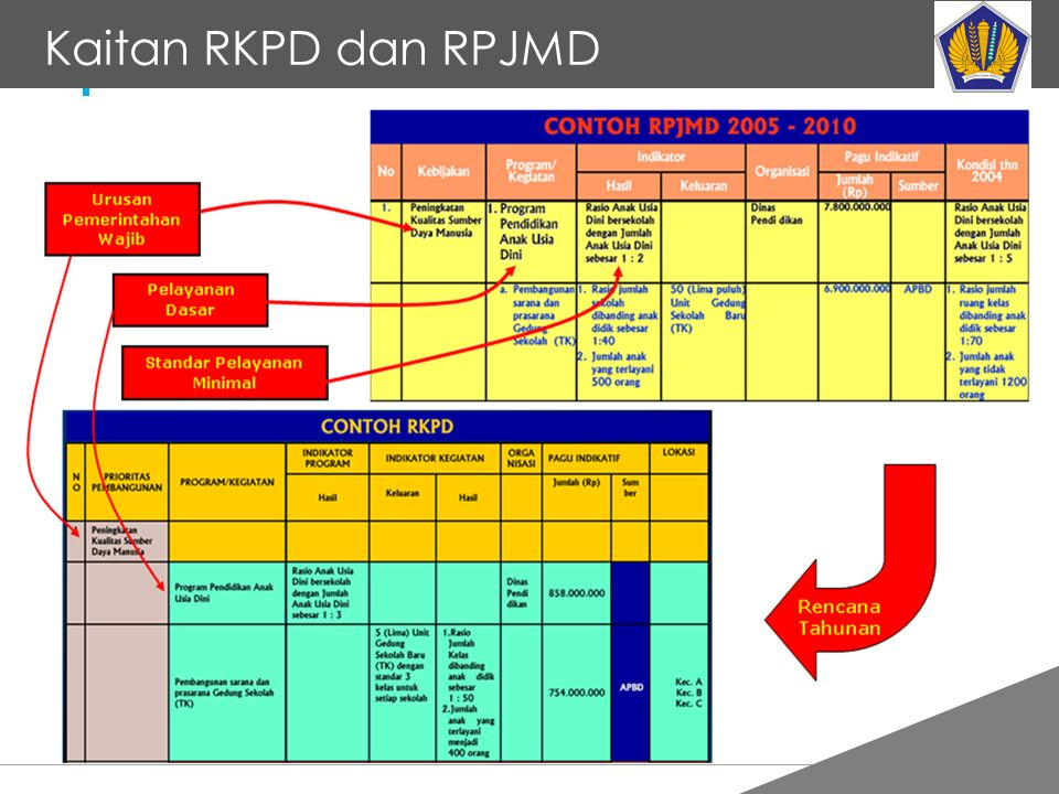 Tankertanker Design Kaitan RKPD dan RPJMD