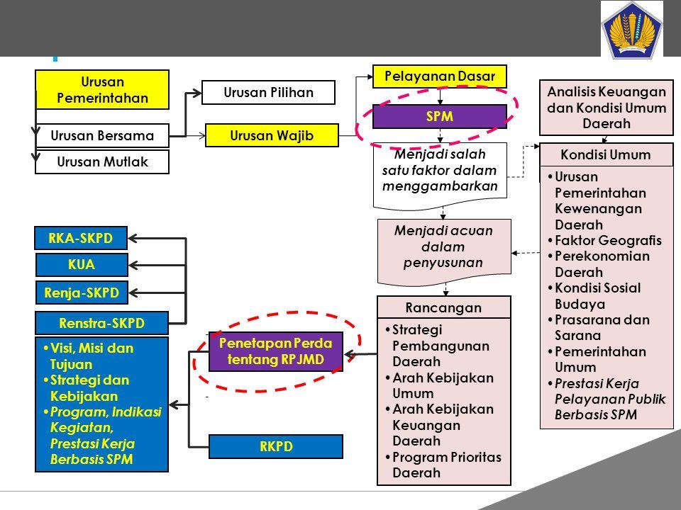 Urusan Pemerintahan Urusan Bersama Urusan Mutlak Urusan Pilihan Urusan Wajib Pelayanan Dasar SPM Analisis Keuangan dan Kondisi Umum Daerah Kondisi Umu