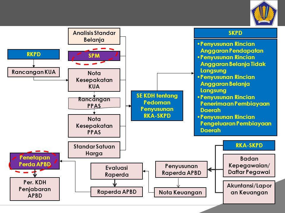 Tankertanker Design RKPD Rancangan KUA SPM Nota Kesepakatan KUA Nota Kesepakatan PPAS Standar Satuan Harga SE KDH tentang Pedoman Penyusunan RKA-SKPD
