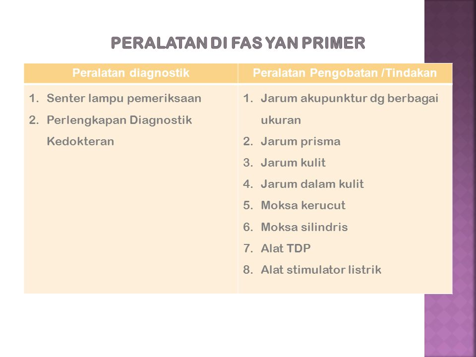 Peralatan diagnostikPeralatan Pengobatan /Tindakan 1.Senter lampu pemeriksaan 2.Perlengkapan Diagnostik Kedokteran 1.Jarum akupunktur dg berbagai ukuran 2.Jarum prisma 3.Jarum kulit 4.Jarum dalam kulit 5.Moksa kerucut 6.Moksa silindris 7.Alat TDP 8.Alat stimulator listrik