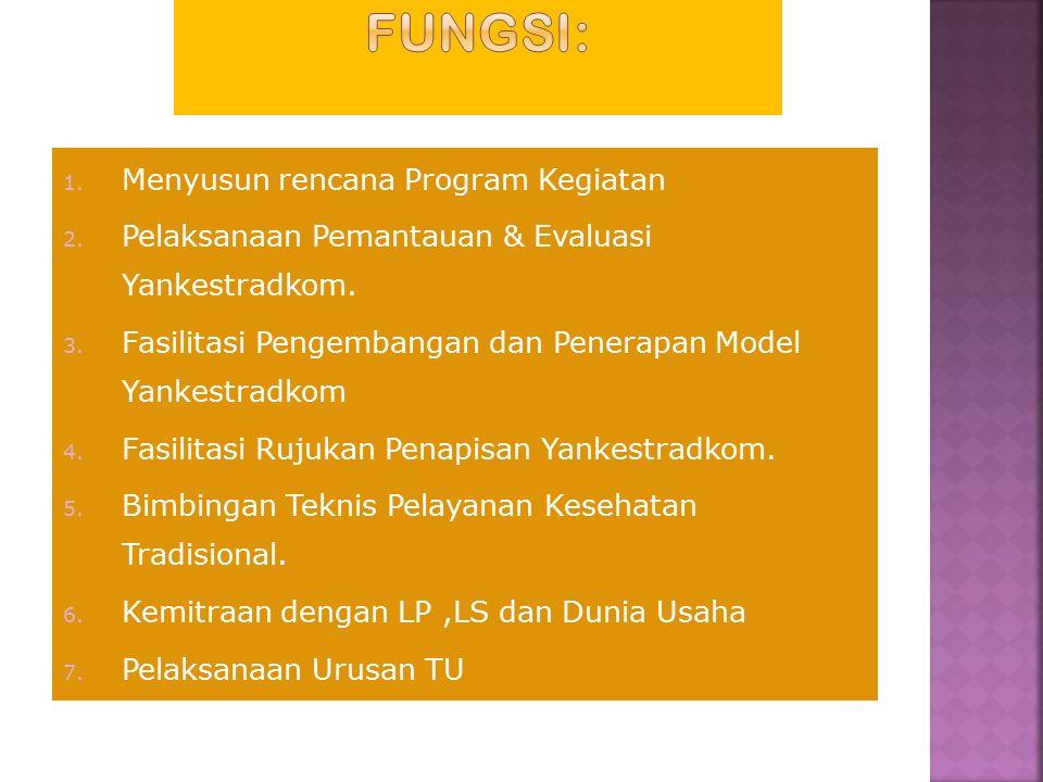 KEPALA LKTM Kelompok Jabatan Fungsional Petugas Tatausaha 1.Perencanaan dan Pelaporan 2.Keuangan 3.Urusan Kepegawaian &Umum Koordi.