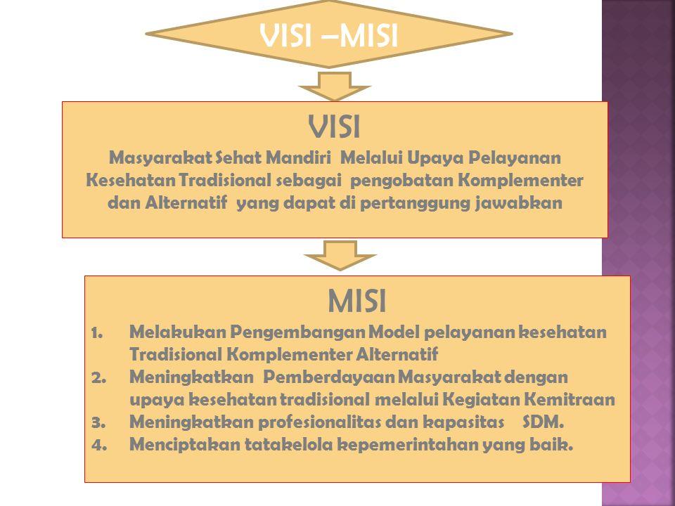 VISI –MISI VISI Masyarakat Sehat Mandiri Melalui Upaya Pelayanan Kesehatan Tradisional sebagai pengobatan Komplementer dan Alternatif yang dapat di pertanggung jawabkan MISI 1.Melakukan Pengembangan Model pelayanan kesehatan Tradisional Komplementer Alternatif 2.Meningkatkan Pemberdayaan Masyarakat dengan upaya kesehatan tradisional melalui Kegiatan Kemitraan 3.Meningkatkan profesionalitas dan kapasitas SDM.