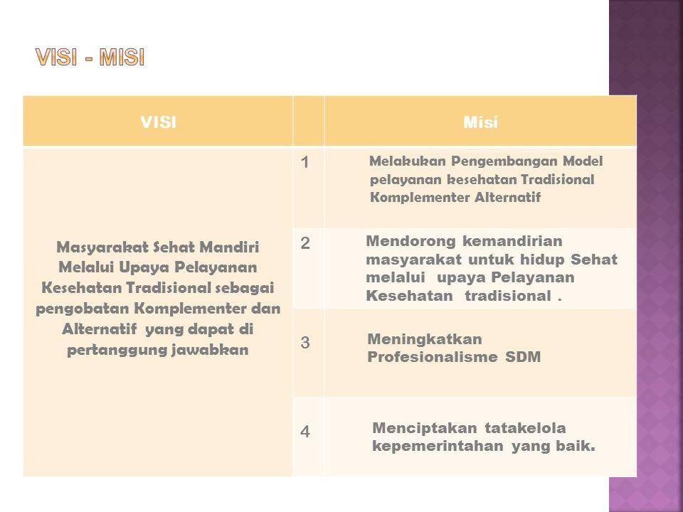 MISIRUANG LINGKUP Melakukan Pengembangan Model pelayanan Kesehatan Tradisional Komplementer Alternatif 1)Setiap pengobat mempunyai STPT/SIPT, SBR 2)Pemanfaatan obat /herbal memenuhi mutu balai POM 3)Melaksanakan pelayanan Komplementer Alternatif yang sudah diakui 4)Mengembangkan rujukan pelayanan kesehatan tradisional TK II 5)Seminar/workshop 6)Pelatihan / Pendidikan SDM NAKES 7)Kemitraan SP3T,Swasta Lainnya,guna pemanfaatan hasil kajian./penelitian