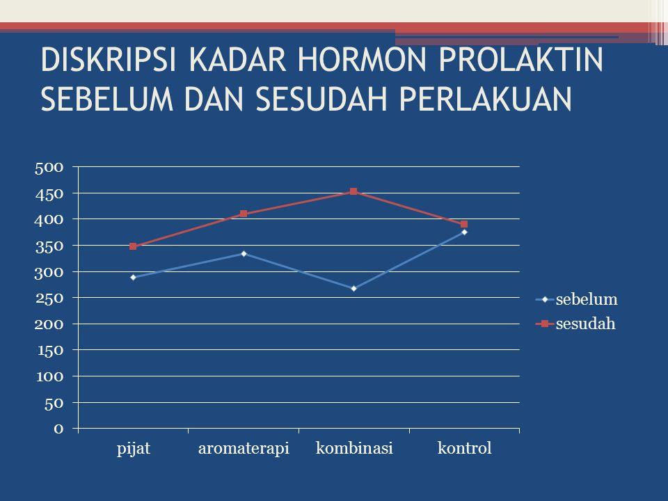 DISKRIPSI KADAR HORMON PROLAKTIN SEBELUM DAN SESUDAH PERLAKUAN