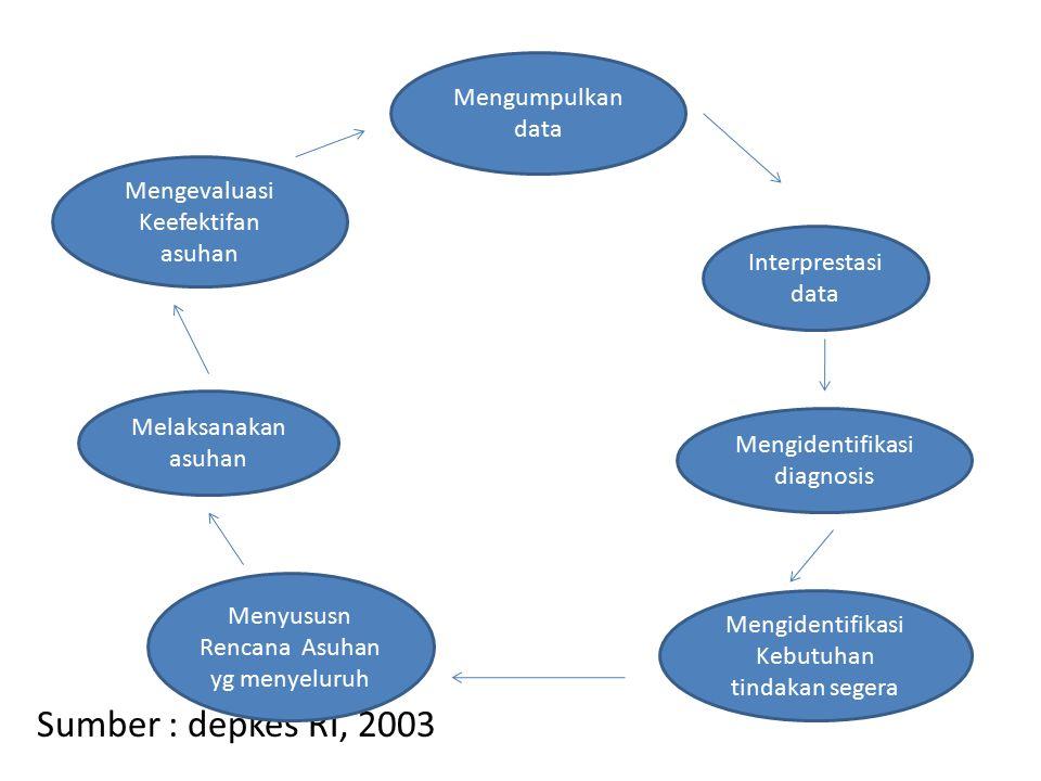 Sumber : depkes RI, 2003 Mengumpulkan data Interprestasi data Mengidentifikasi diagnosis Mengidentifikasi Kebutuhan tindakan segera Menyususn Rencana Asuhan yg menyeluruh Melaksanakan asuhan Mengevaluasi Keefektifan asuhan
