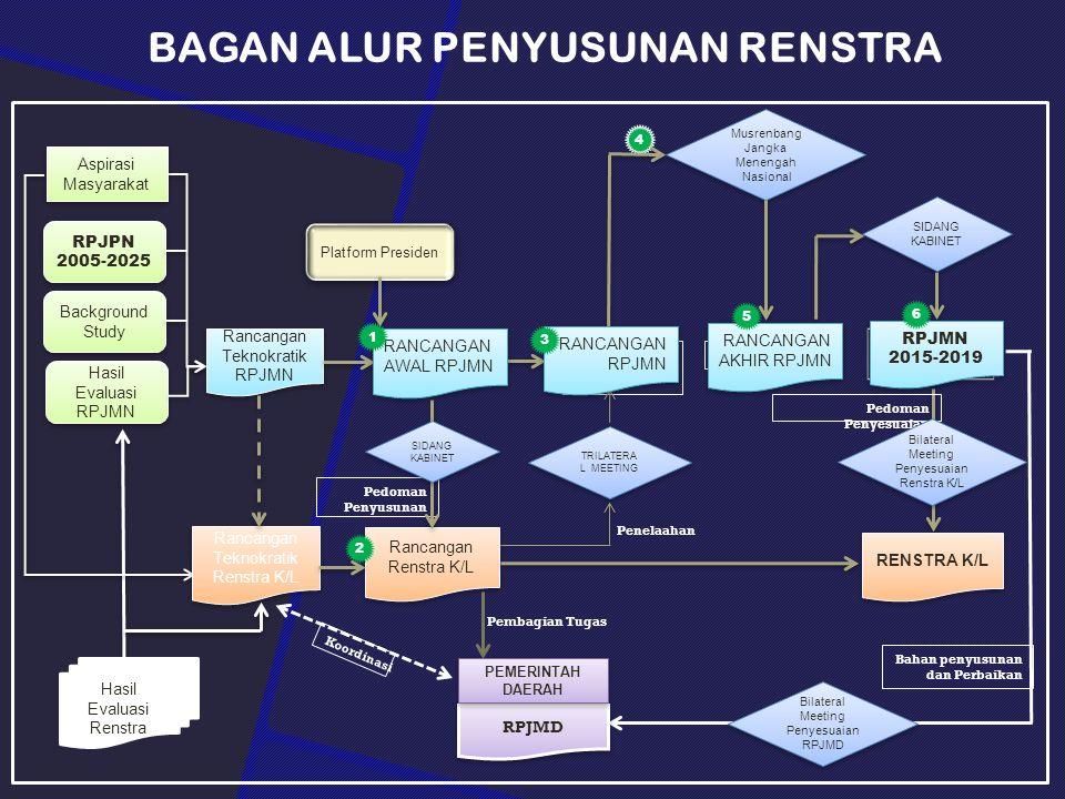 Platform Presiden RENSTRA K/L Rancangan Renstra K/L Pedoman Penyesuaian 4 Hasil Evaluasi Renstra RPJPN 2005-2025 Hasil Evaluasi RPJMN Aspirasi Masyarakat Pedoman Penyusunan RPJMD Bahan penyusunan dan Perbaikan Rancangan Teknokratik Renstra K/L Rancangan Teknokratik Renstra K/L Rancangan Teknokratik RPJMN Rancangan Teknokratik RPJMN Background Study RANCANGAN RPJMN Koordinasi Pembagian Tugas SIDANG KABINET TRILATERA L MEETING Bilateral Meeting Penyesuaian Renstra K/L Bilateral Meeting Penyesuaian Renstra K/L Musrenbang Jangka Menengah Nasional Musrenbang Jangka Menengah Nasional Bilateral Meeting Penyesuaian RPJMD Bilateral Meeting Penyesuaian RPJMD SIDANG KABINET Penelaahan PEMERINTAH DAERAH RANCANGAN AWAL RPJMN RANCANGAN RPJMN RANCANGAN AKHIR RPJMN RPJMN 2015-2019 RPJMN 2015-2019 1 3 5 6 2 BAGAN ALUR PENYUSUNAN RENSTRA
