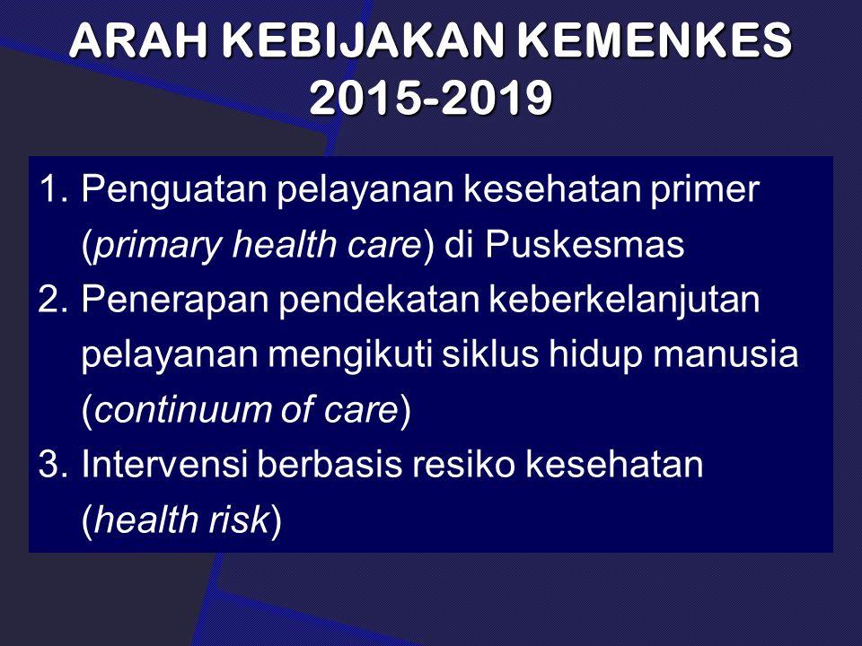 ARAH KEBIJAKAN KEMENKES 2015-2019 1.Penguatan pelayanan kesehatan primer (primary health care) di Puskesmas 2.Penerapan pendekatan keberkelanjutan pelayanan mengikuti siklus hidup manusia (continuum of care) 3.Intervensi berbasis resiko kesehatan (health risk)