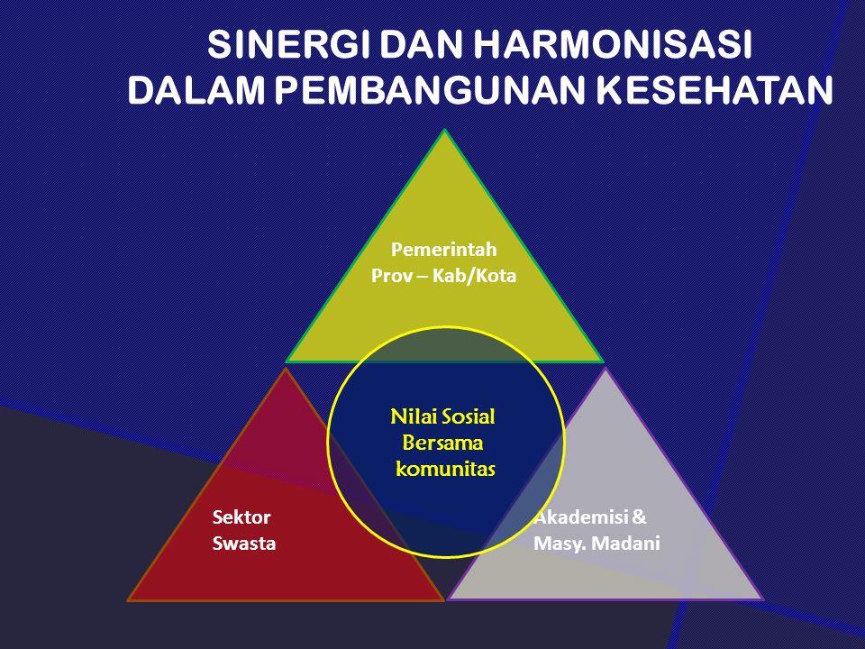 Pemerintah Prov – Kab/Kota Sektor Swasta Akademisi & Masy.