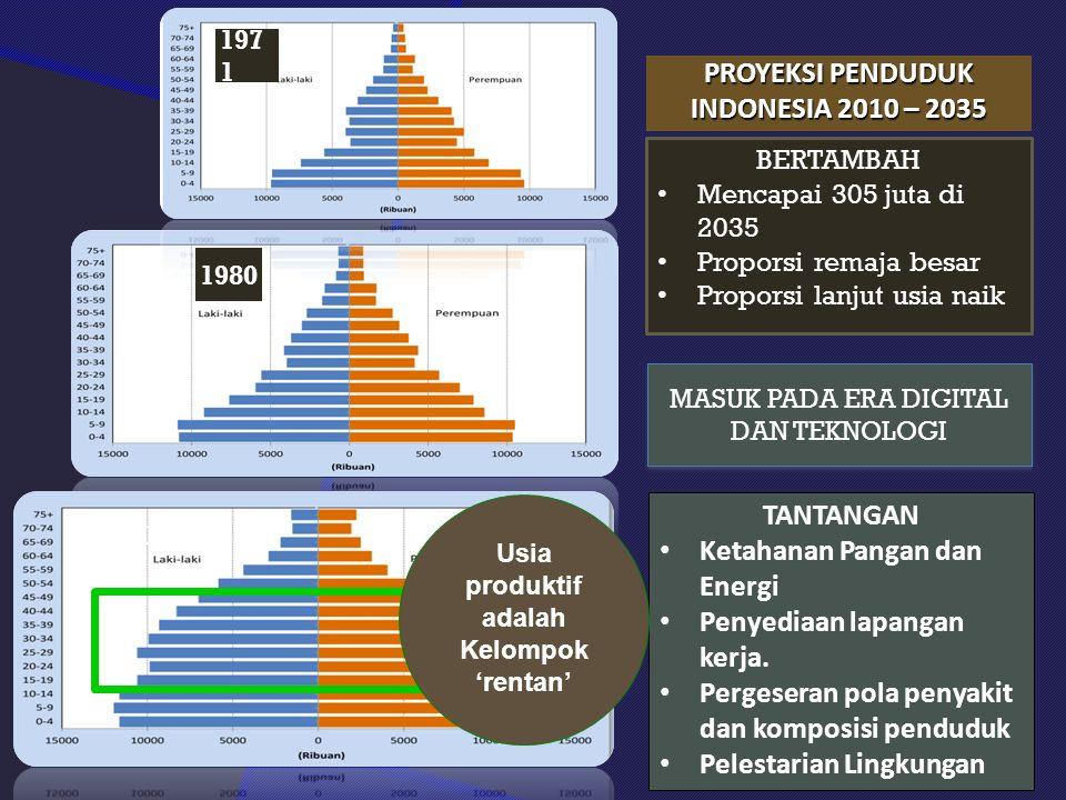PROYEKSI PENDUDUK INDONESIA 2010 – 2035 8 BERTAMBAH Mencapai 305 juta di 2035 Proporsi remaja besar Proporsi lanjut usia naik TANTANGAN Ketahanan Pangan dan Energi Penyediaan lapangan kerja.