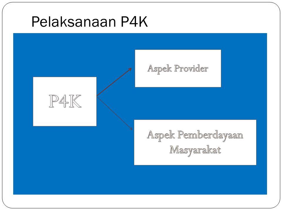 Langkah Pelaksanaan P4K dgn Stker 1.Orientasi P4K dengan Stiker untuk pengelola program dan stakeholder terkait di tingkat Propinsi, Kabupaten/Kota, Puskesmas.