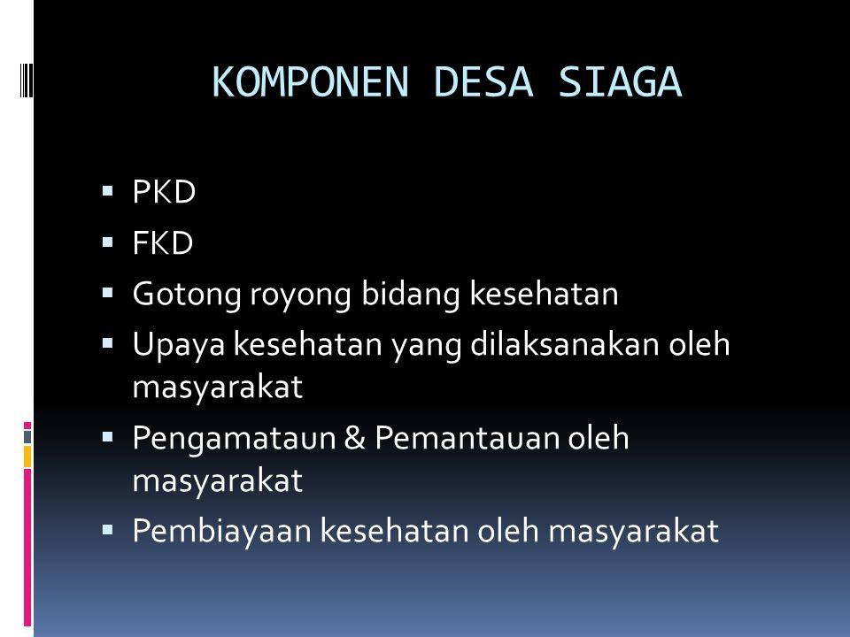 KOMPONEN DESA SIAGA  PKD  FKD  Gotong royong bidang kesehatan  Upaya kesehatan yang dilaksanakan oleh masyarakat  Pengamataun & Pemantauan oleh m
